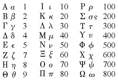 一覧 ギリシャ 数字