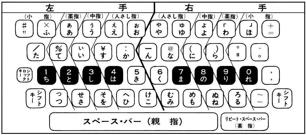 ひらがなタイプライター キーボード配列