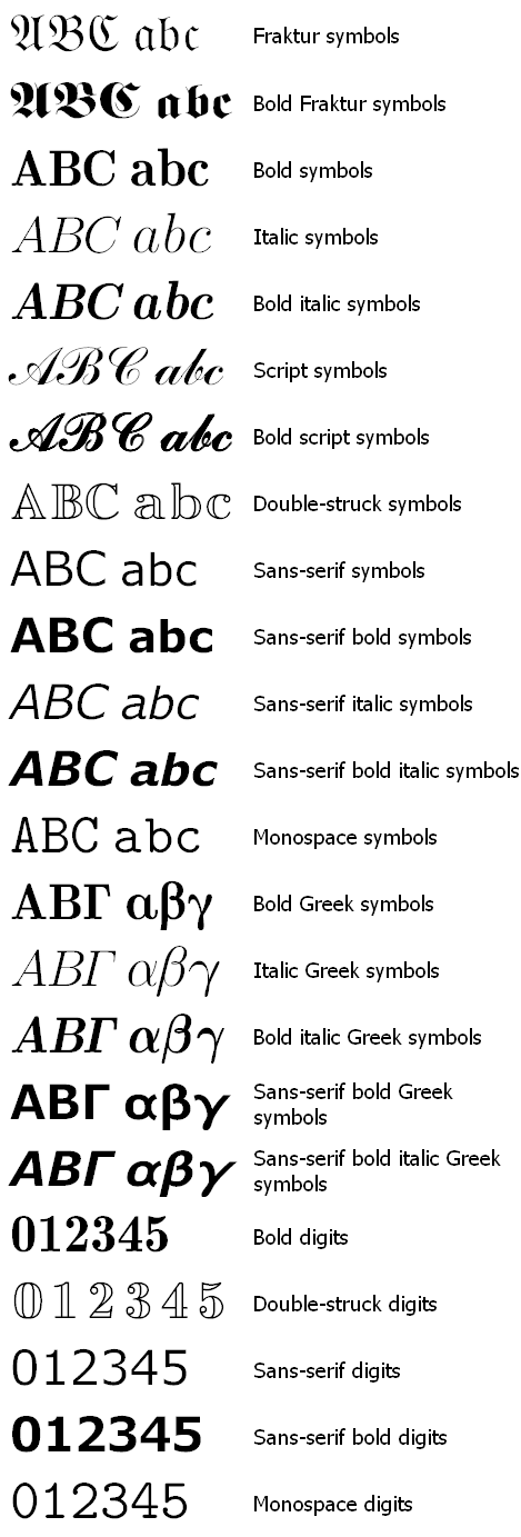 Mathematical Alphanumeric Symbols